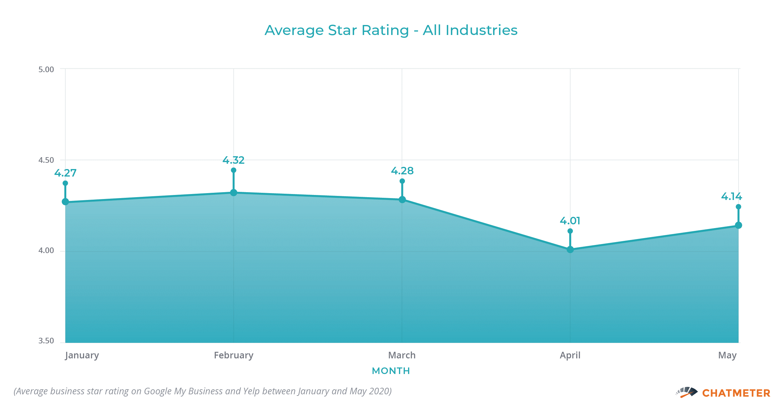 Average Star Rating All Industries