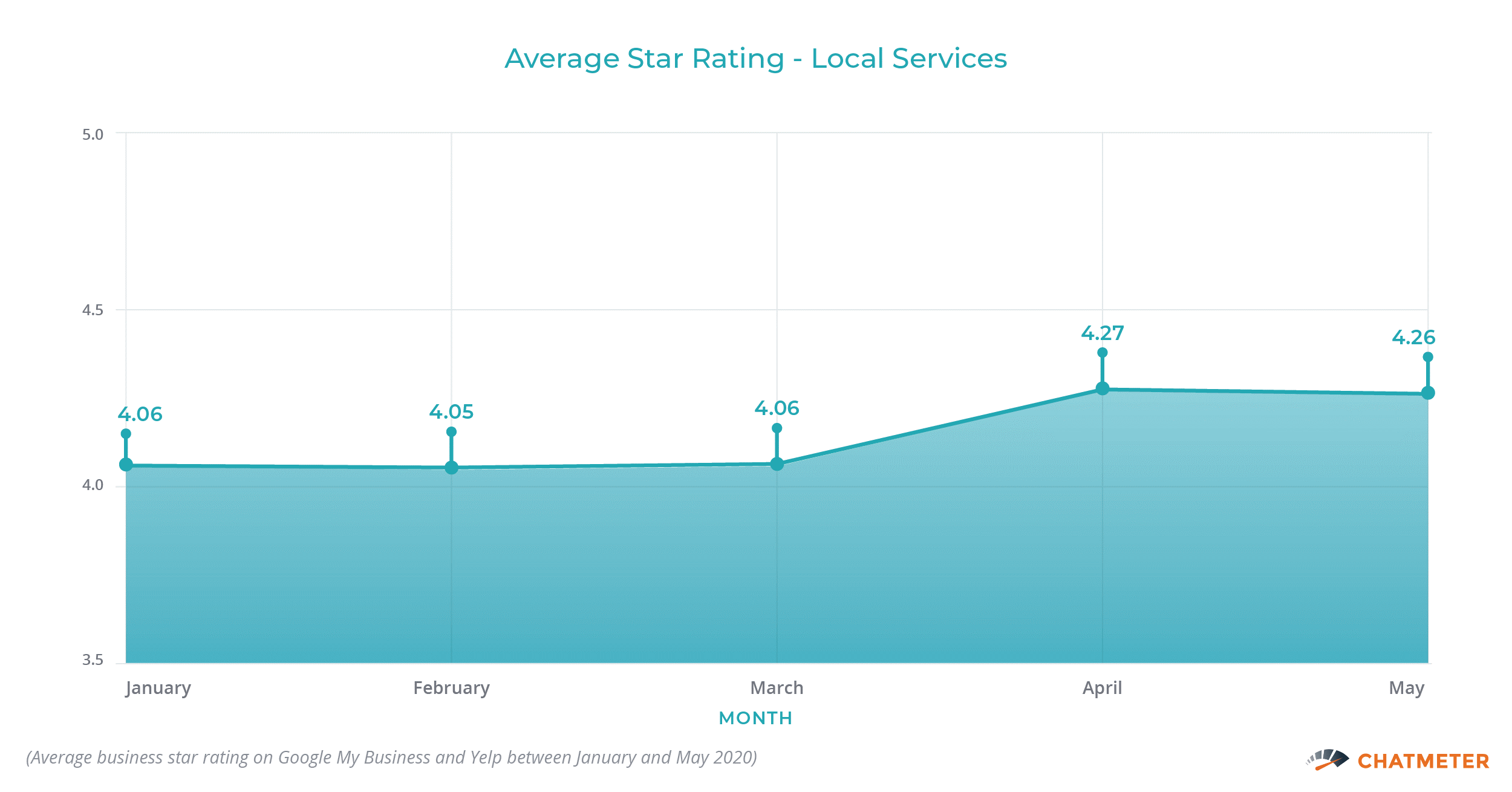 Average Star Rating Local