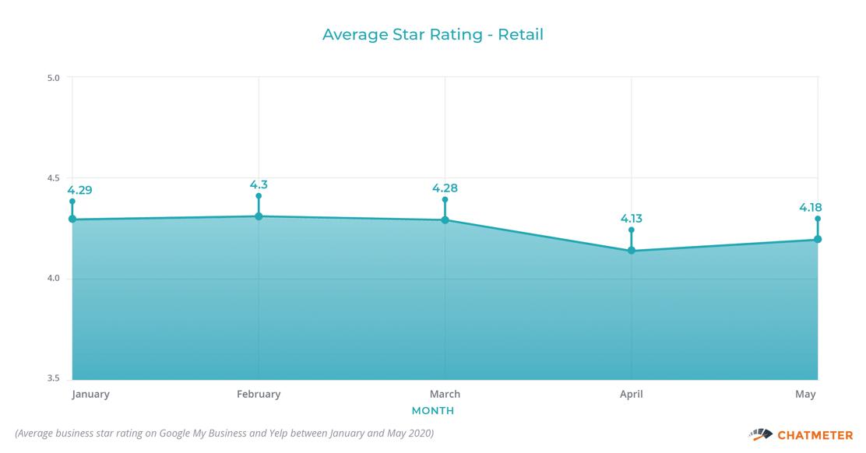 Average Star Rating Retail