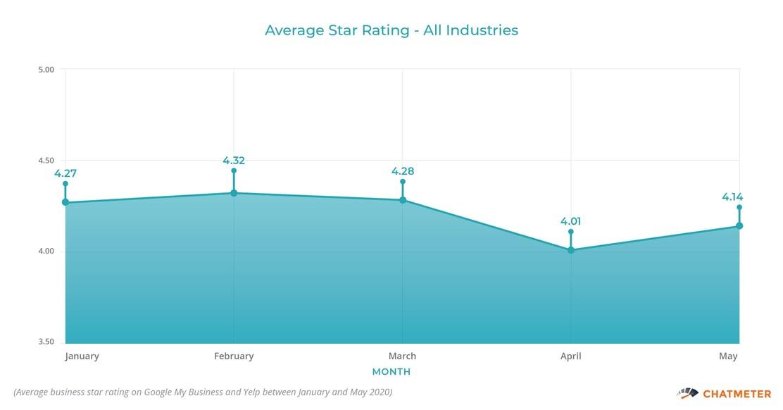 Average Star Rating