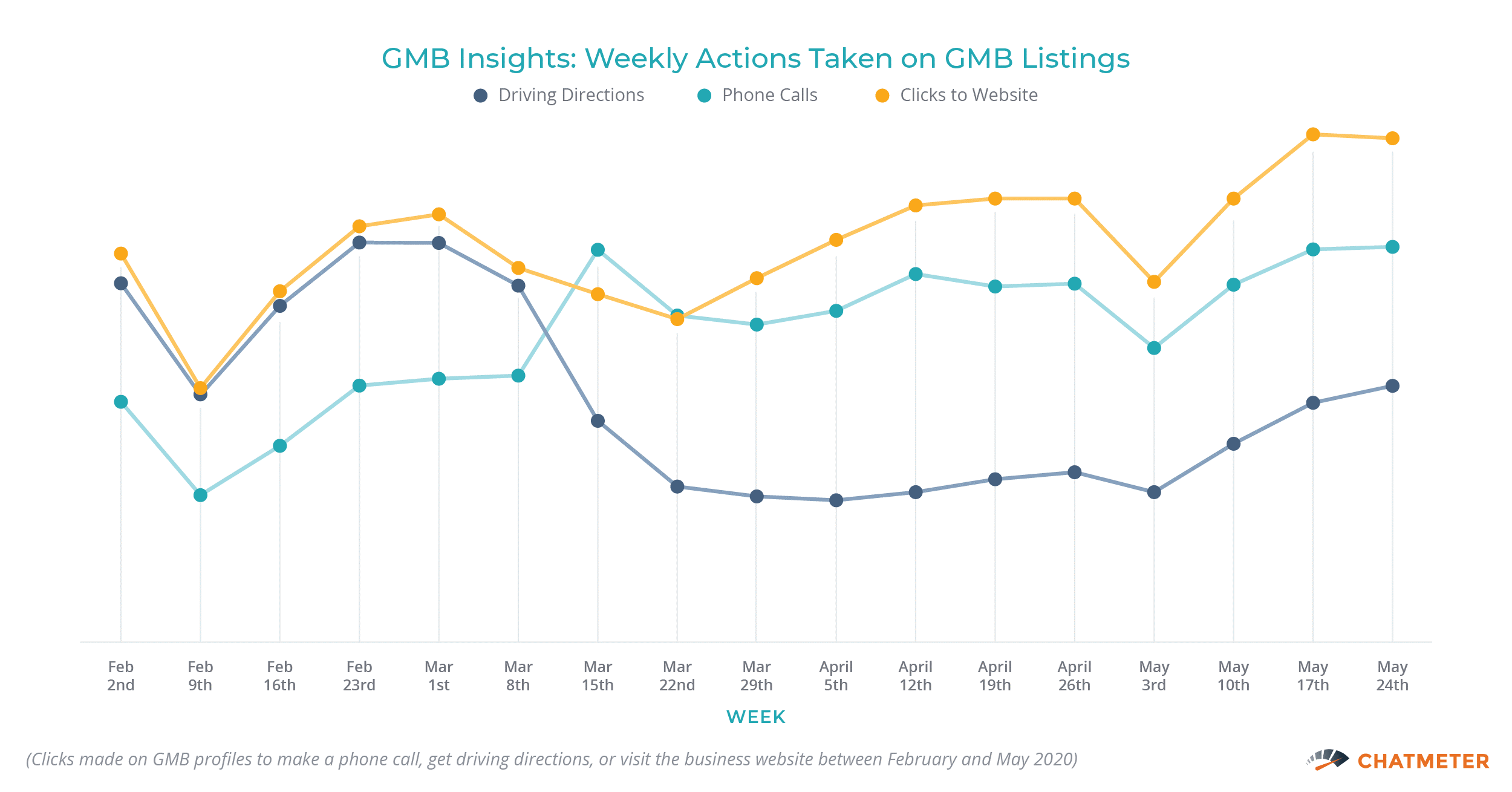 GMB Insights Weekly Actions Taken