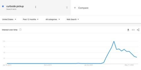 Google Covid Trend