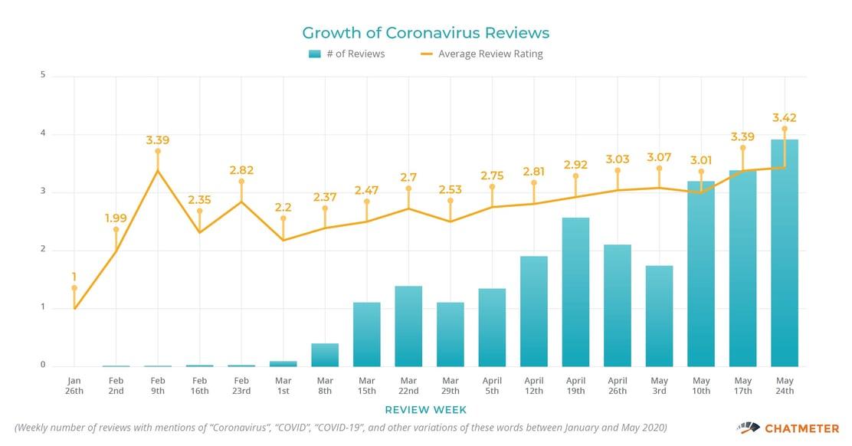 Growth of Coronavirus Reviews