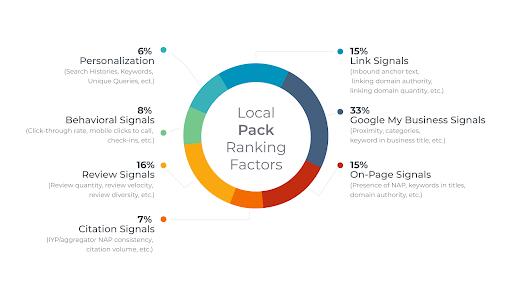 Local Pack Ranking Factors