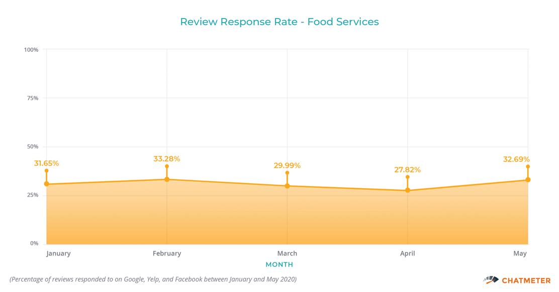 Review Response Rate Food