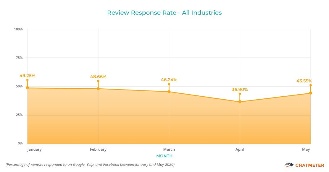 Review Response Rate