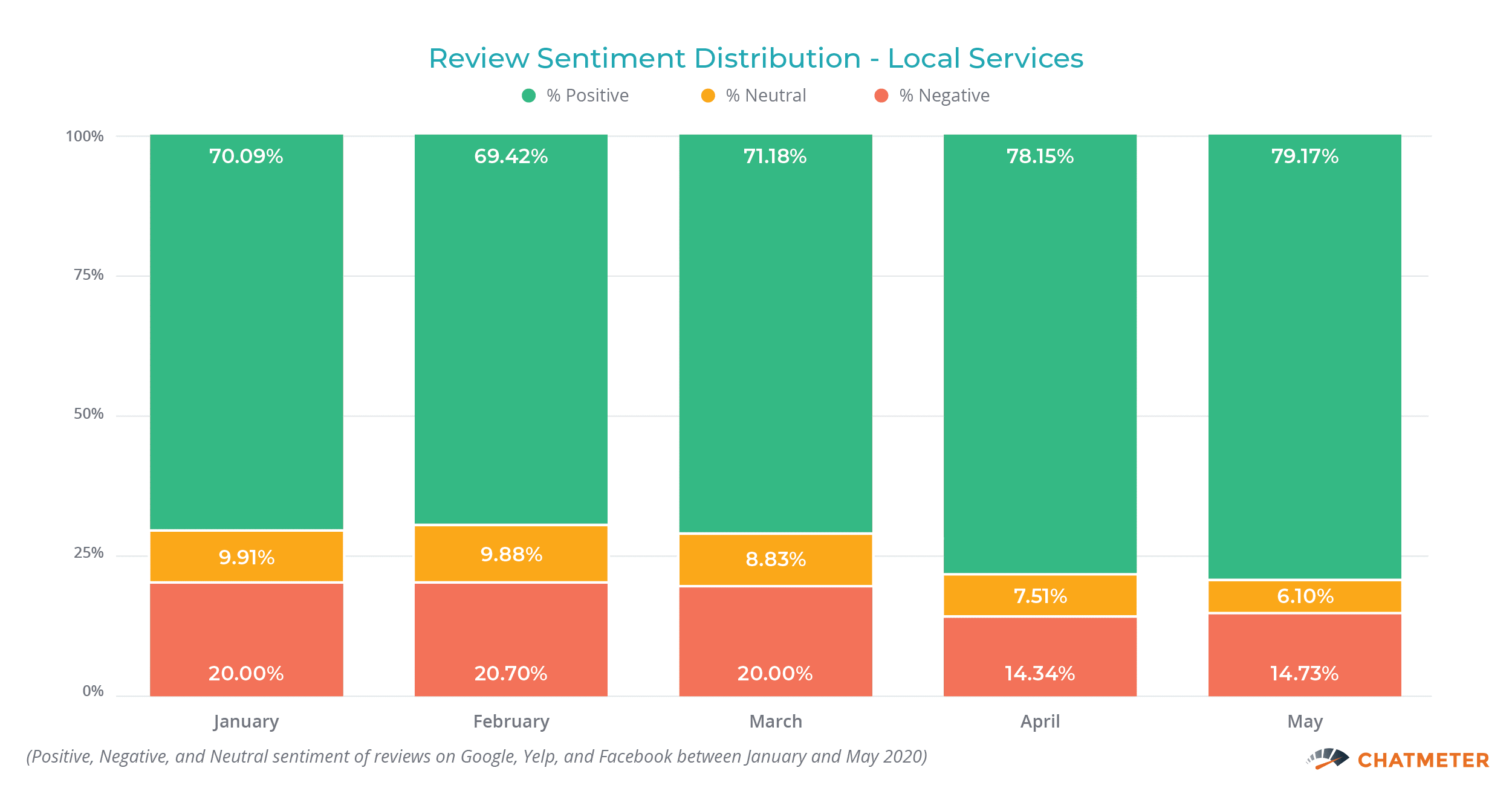 Review Sentiment Distribution Local