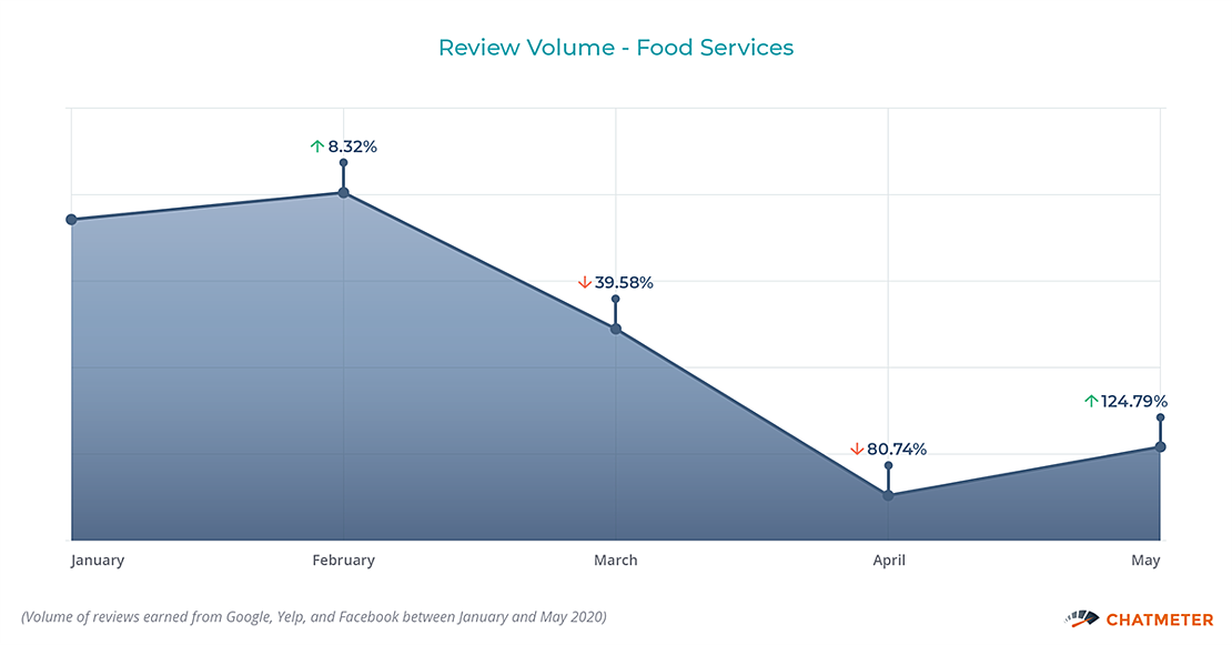 Review Volume Food