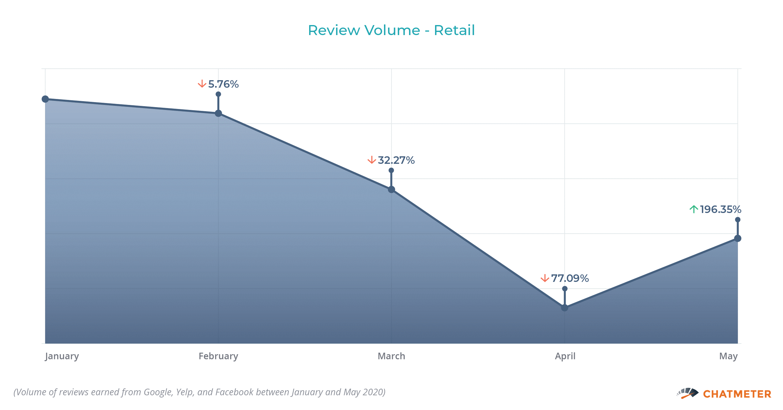 Review Volume Retail