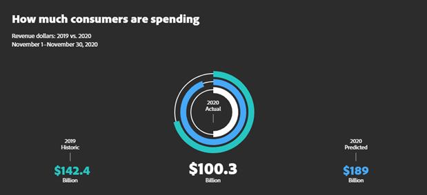 Shoppers Spending