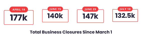 Yelp business closures